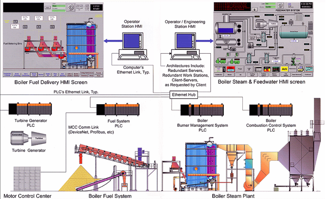 Control Systems Mcburney